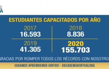 La Academia Virtual OBA capacitó a 155.703 alumnos en el 2020